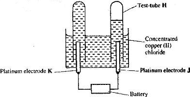 An electric current was passed through a concentrated