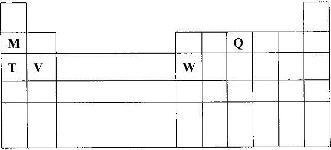 The diagram below represents part of the periodic table use it to the diagram below represents part of the periodic table use it to answer the questions that follow urtaz Images