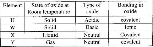 The grid given below represents part of the periodic table study it the grid given below represents part of the periodic table study it and answer the questions that follow the letters do not represent the actual symbols urtaz Choice Image