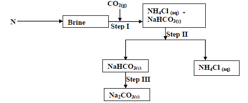 The flow chart below shows some of the stages in the manufacture of