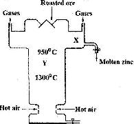 The diagram below shows a simplified furnance used in the extraction the diagram below shows a simplified furnance used in the extraction of zinc study it and answer the questions that follow ccuart Gallery
