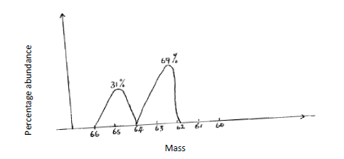 (b) write the isotope formula of the most abundant isotope of copper  indicating the mass number and atomic