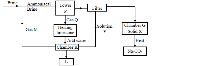 The flow chart below is for the manufacture of sodium carbonate by
