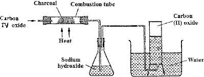 The set-up below was used to collect gas F, produced by the