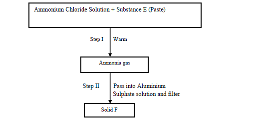 The table below gives the solubility of potassium bromide