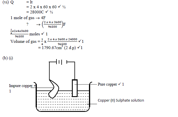 a)The set up below was used during electrolysis of aqueous