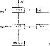 the flow chart below shows some process involved in the industrial rh kenyaplex com zinc plating process flow chart zinc plating process flow diagram