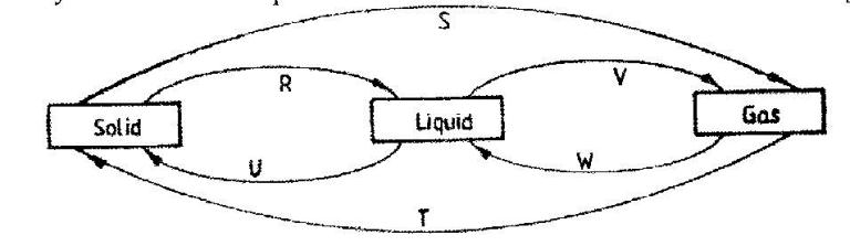 The diagram below shows the relationships between the physical state the diagram below shows the relationships between the physical state of matter study it and answer the questions that follow ccuart Choice Image