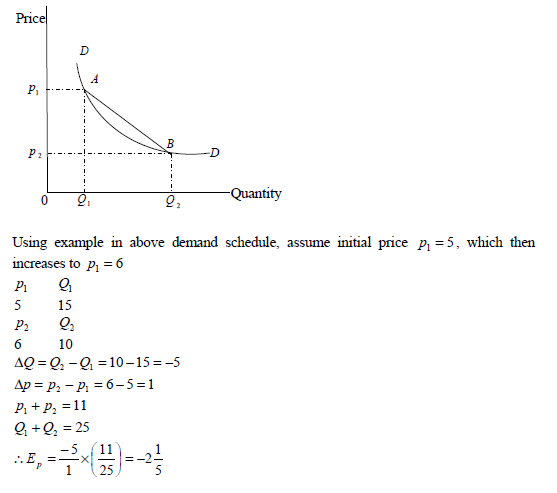 Differentiate Between Point And Arc Elasticity Of Demand