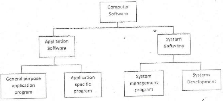 The following diagram gives an overview of computer software