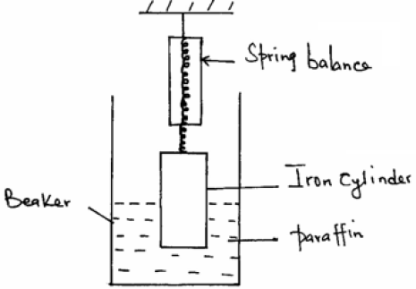 the figure below shows an iron cylinder of length 10cm and uniform  cross-section 2cm� suspended from a spring balance with half of its length  immersed in