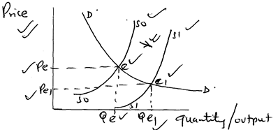 With the aid of a diagram, explain the effects of an ... A Diagram on