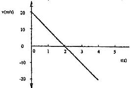 Figure 9 shows a velocity-time graph for the motion of a certain body
