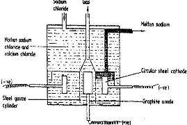 The diagram below shows the extraction of sodium metal using