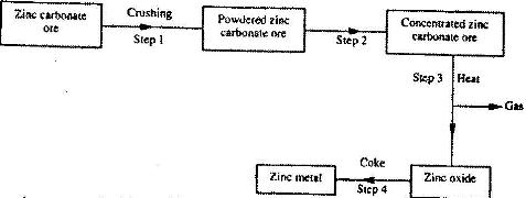 The flow chart below shows steps used in the extraction of zinc from the flow chart below shows steps used in the extraction of zinc from one of its ores ccuart Gallery