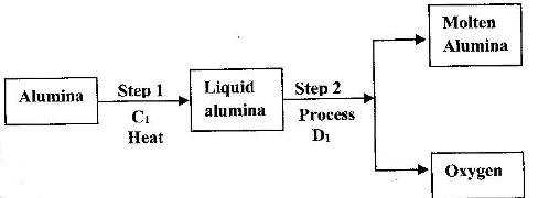 The diagram below shows a simplified furnance used in the extraction physics517201712243g ccuart Gallery