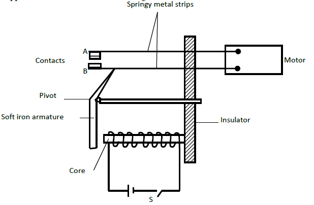 The figure below shows an electromagnetic relay being used