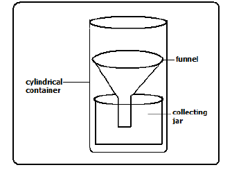 Prime With An Aid Of A Diagram Briefly Discuss A Rain Gauge Wiring 101 Ferenstreekradiomeanderfmnl