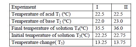 Place 50cm<sup>3</sup> of 2M hydrochloric acid into a calorimeter
