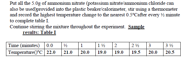 Calculate the molar enthalpy of formation of methane (CH4