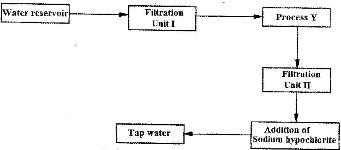 The flow chart below shows the various stages of water treatment the flow chart below shows the various stages of water treatment study it and answer the questions that follow ccuart Choice Image