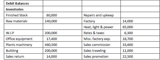 Define the term Job costing