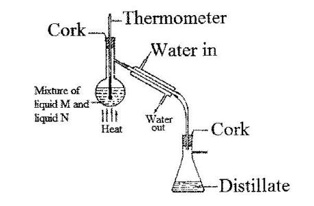 The diagram below shows the relationships between the physical state in an experiment to separate a mixture of two organic liquids liquid m bp 56oc and liquid n bp118oc a student set up the apparatus shown below ccuart Image collections