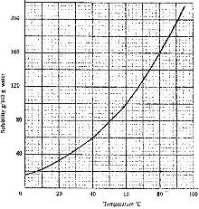 the solubility of potassium nitrate